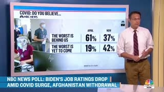 Biden's Approval Rating Drops Amid Covid Surge, Afghanistan Withdrawal