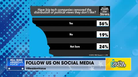 THE POLL OF THE DAY: BIG TECH IS BIG BROTHER