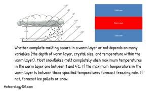 How To Forecast Precipitation Types