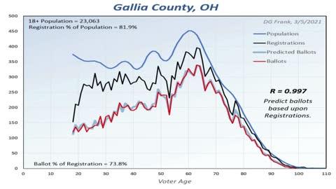Ohio Voter Demographics