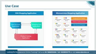 Microservices Full Course