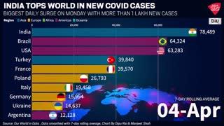 Corona Virus update of all over world