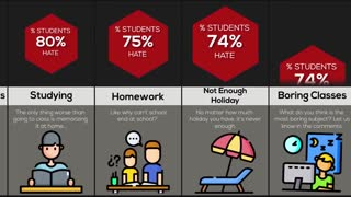 Comparison Why Students Hate School
