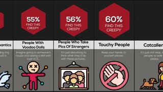 Comparison Creepiest Types Of People