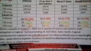 ΙΑΤΡΟΣ ΓΑΚΗΣ ''0.14% η θνητότητα σε ανεμβολίαστους αλλά 0.77% σε εμβολιασμένους''