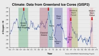 Greenland Ice Core Climate Change Data