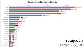 Coronavirus Spread in Europe