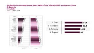 Declaraciones del director del DANE, Juan Daniel Oviedo, sobre el informe de Microestablecimientos