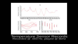 Mysterious Audio from Temperature Sensor