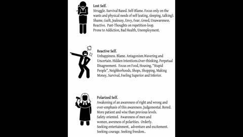 Levels of Self