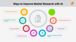 Improve Market Research with AI