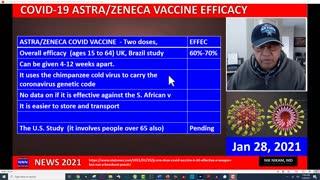 ASTRAZENECA COVID-19 VACCINE OVERALL 60% EFFECTIVE Nik Nikam, MD, MHA, HOUSTON, TX