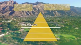 Real Estate - Southern Arizona