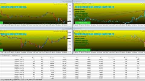 FOREX ROBOT HIGH VOLUME INVESTOR - FOREX HIGH FREQUENCY SCALPING STRATEGY ON THE AUTOPILOT