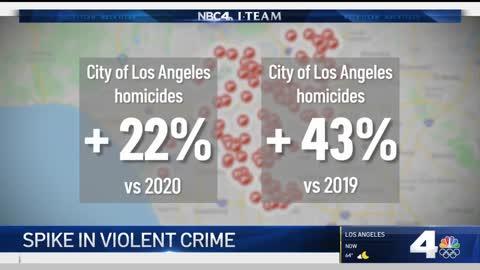 Los Angeles violent crime spike highest in decades so far 143 Homicides more than 600 shot
