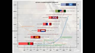 The battle for the next Global Monetary System