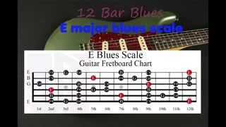 12 bar Blues Backing Track in E