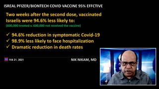 Isreal Pfizer covid vaccine is 95 percent effective in 600000 people