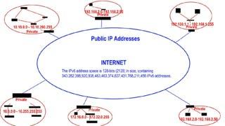 Private IP vs Public IP